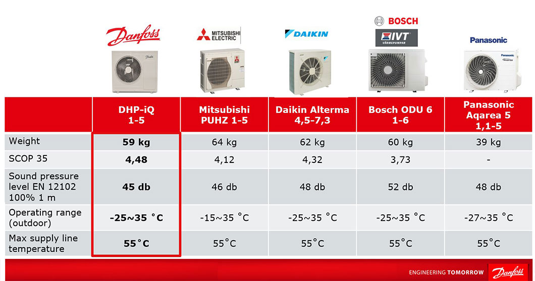 Danfoss-DHP-iQ-Comparison-Chart